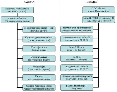 Структура crm система композитные сайты битрикс пример